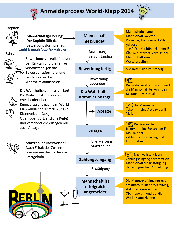 Der Anmeldeprozess zum World-Klapp 2014 in Berlin. Es muss alles seine Ordnung haben